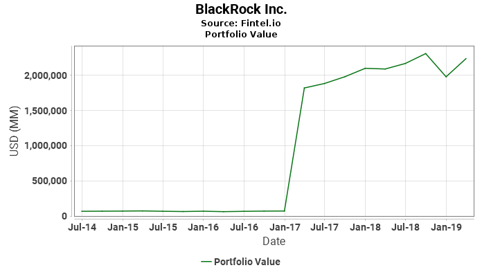BlackRock Inc. - Portfolio Value