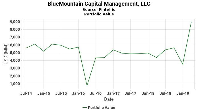 BlueMountain Capital Management, LLC - Portfolio Value