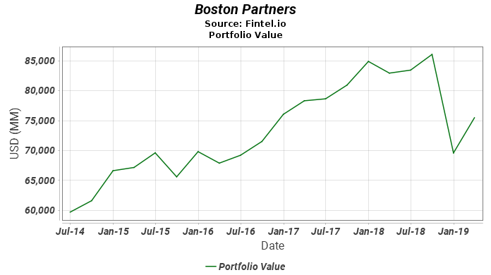 Boston Partners - Portfolio Value