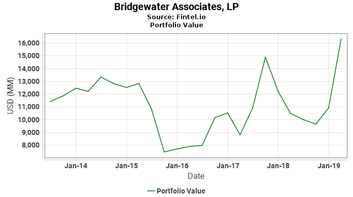 Bridgewater Associates, LP - Portfolio Value