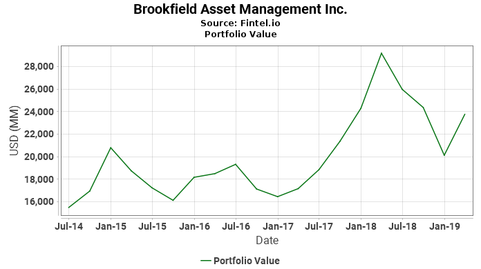 Brookfield Asset Management Inc. - Portfolio Value