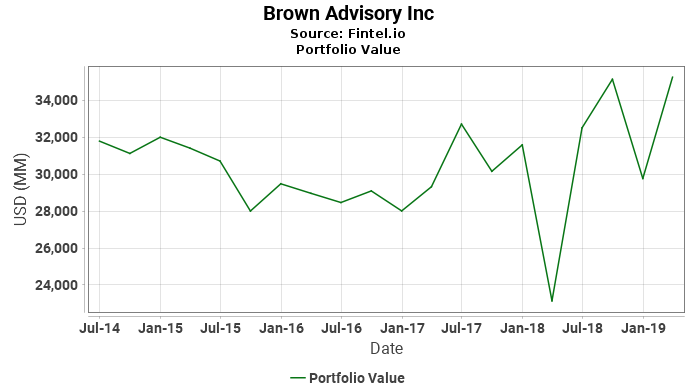 Brown Advisory Inc - Portfolio Value