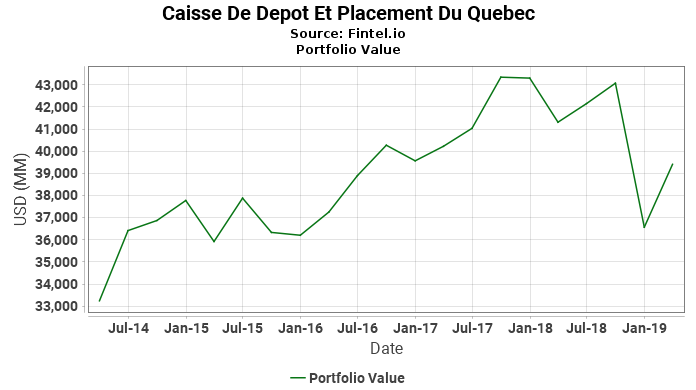 Caisse De Depot Et Placement Du Quebec - Portfolio Value