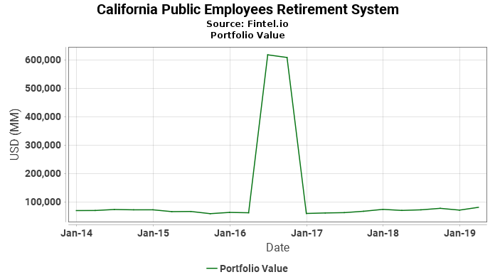 California Public Employees Retirement System - Portfolio Value