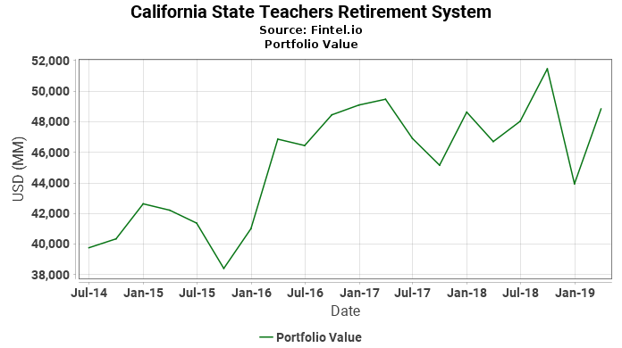 California State Teachers Retirement System - Portfolio Value