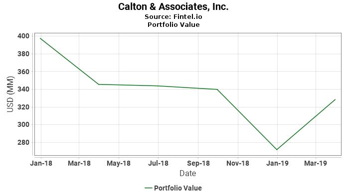 Calton & Associates, Inc. - Portfolio Value