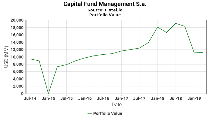 Capital Fund Management S.a. - Portfolio Value