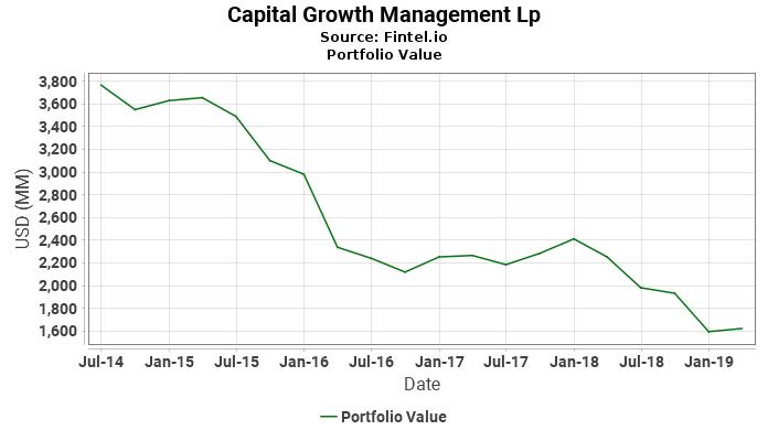 Capital Growth Management Lp - Portfolio Value
