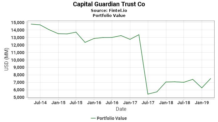 Capital Guardian Trust Co - Portfolio Value