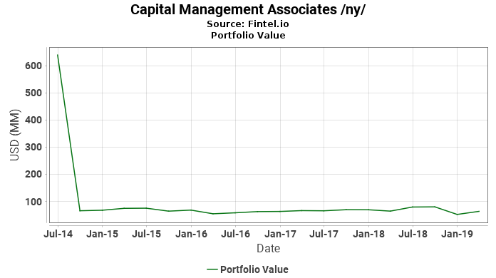 Capital Management Associates /ny/ - Portfolio Value