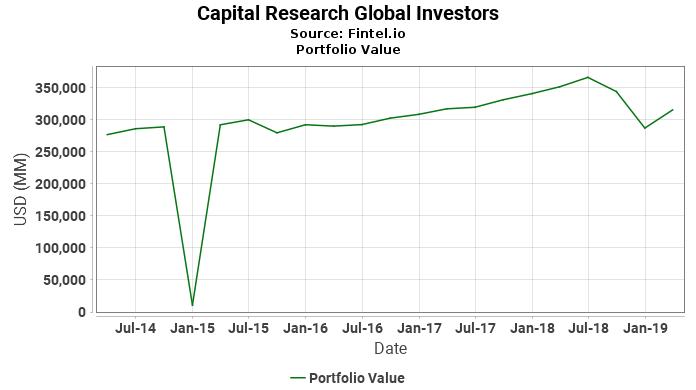Capital Research Global Investors - Portfolio Value