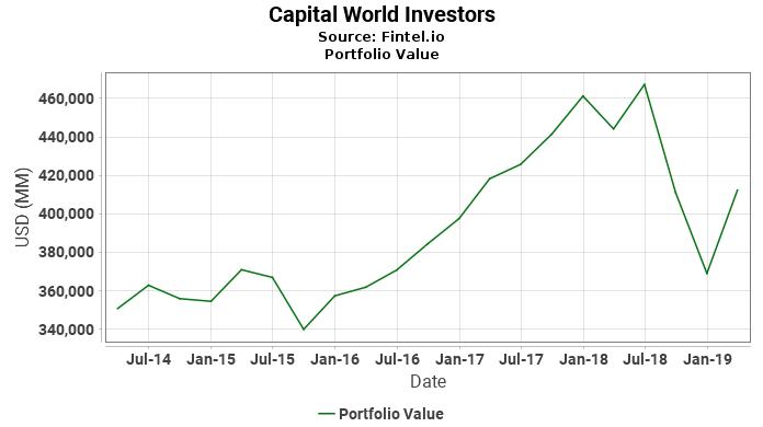 Capital World Investors - Portfolio Value