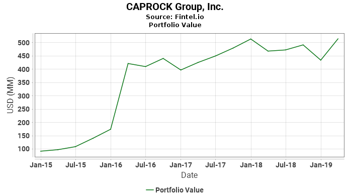 CAPROCK Group, Inc. - Portfolio Value