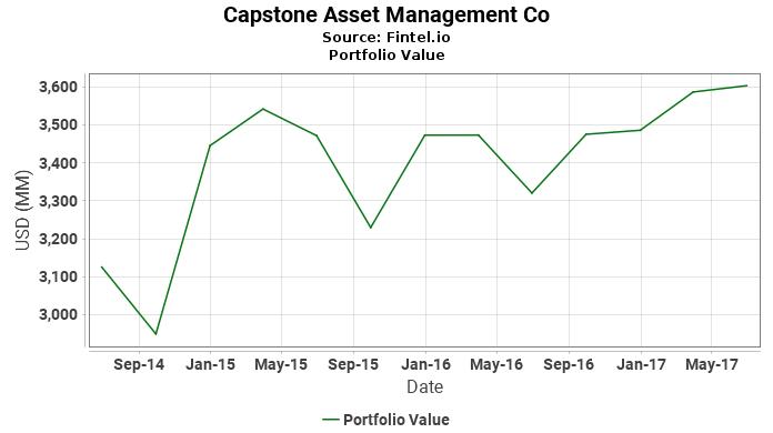 Capstone Asset Management Co - Portfolio Value