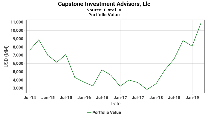 Capstone Investment Advisors, Llc - Portfolio Value