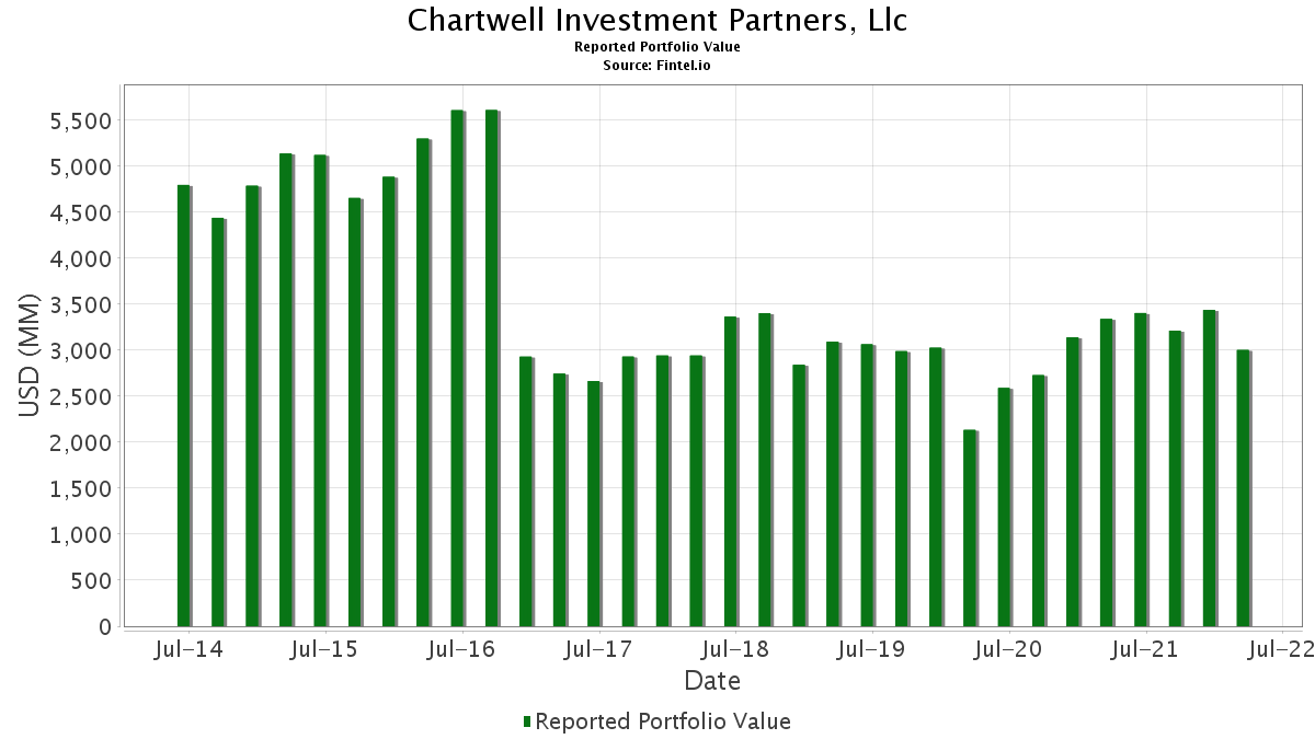 Chartwell investment partners lp trade king forex