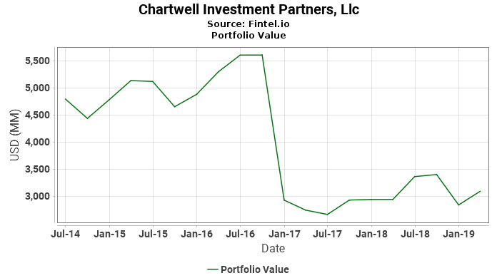 Chartwell Investment Partners, Llc - Portfolio Value