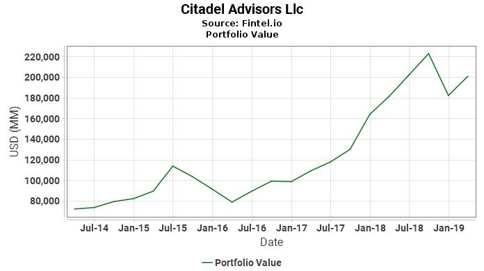 Citadel Advisors Llc - Portfolio Value