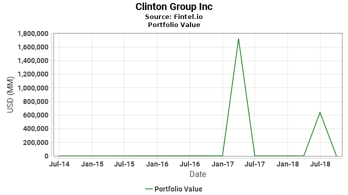 Clinton Group Inc - Portfolio Value