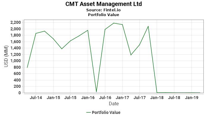 CMT Asset Management Ltd - Portfolio Value