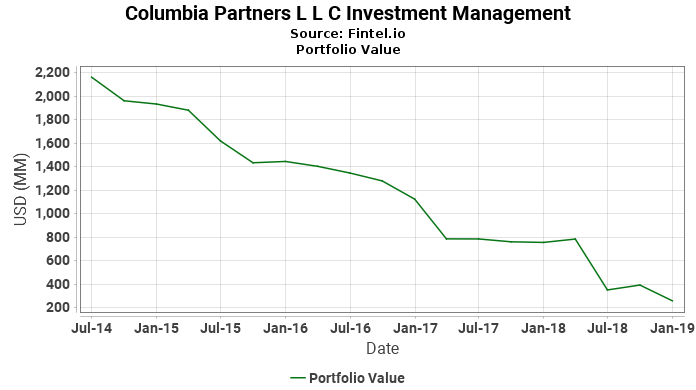 Columbia Partners L L C Investment Management - Portfolio Value