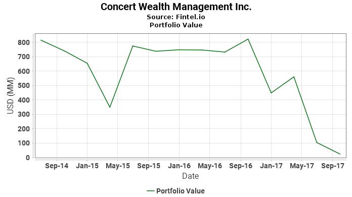 Concert Wealth Management Inc. - Portfolio Value