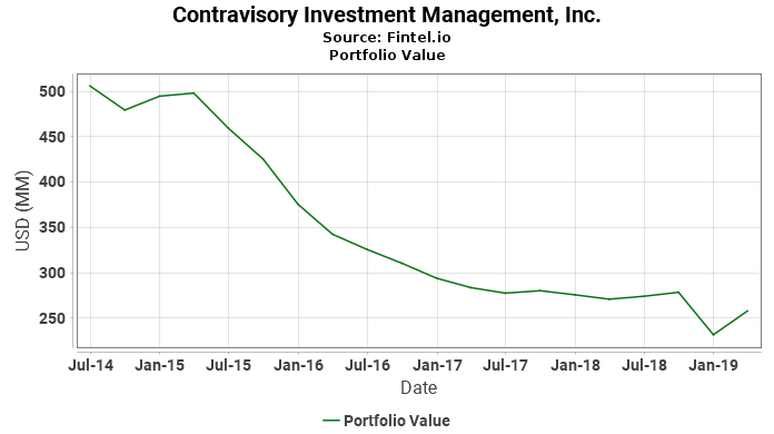 Contravisory Investment Management, Inc. - Portfolio Value