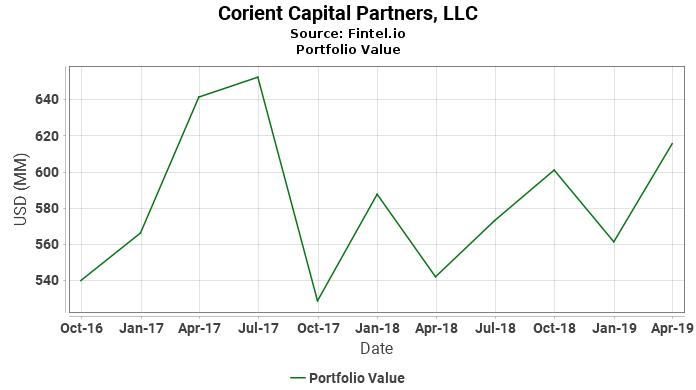 Corient Capital Partners, LLC - Portfolio Value