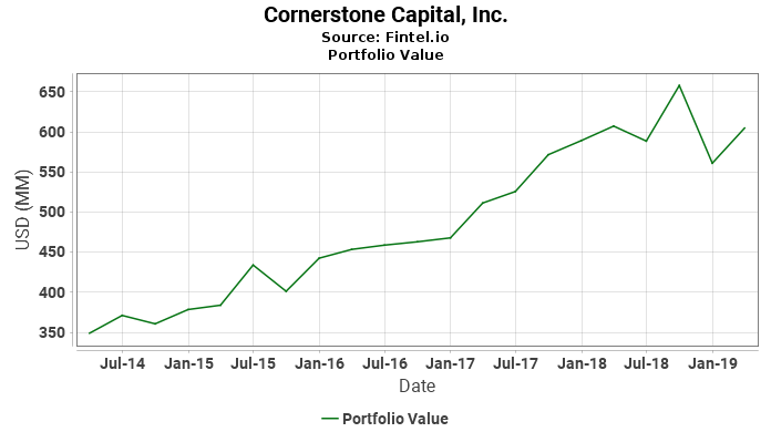 Cornerstone Capital, Inc. - Portfolio Value