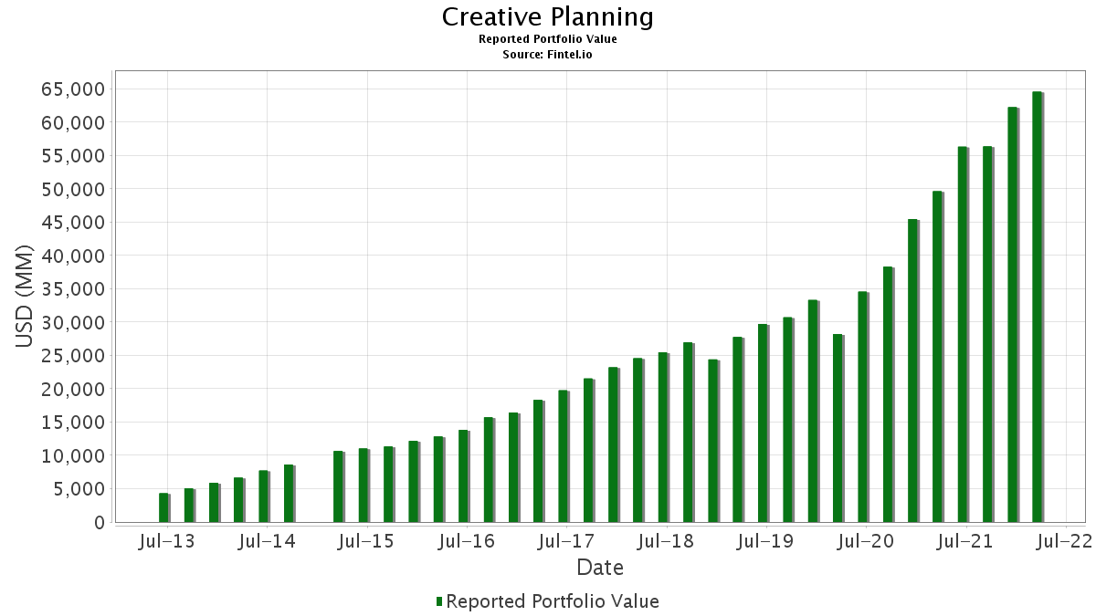Creative Planning - 13F Holdings - Fintel.io on