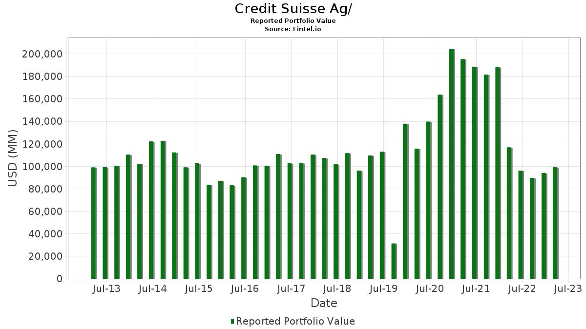 Credit Suisse Ag/ - 13F Holdings - Fintel io