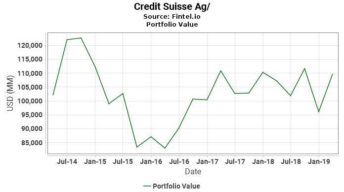 Credit Suisse Ag/ - Portfolio Value