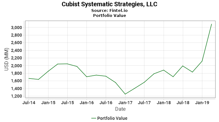 Cubist Systematic Strategies, LLC - Portfolio Value