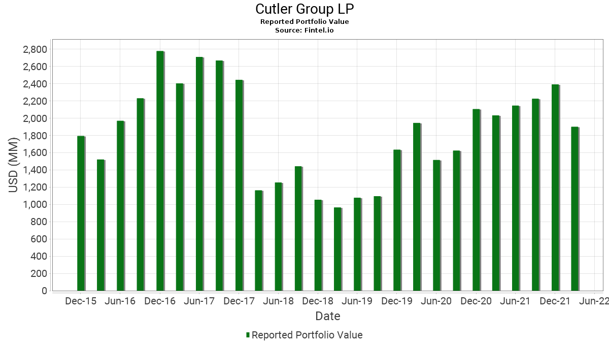 Cutler Group LP - 13F Holdings - Fintel io