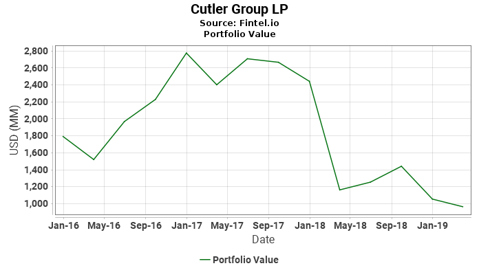 Cutler Group LP - Portfolio Value
