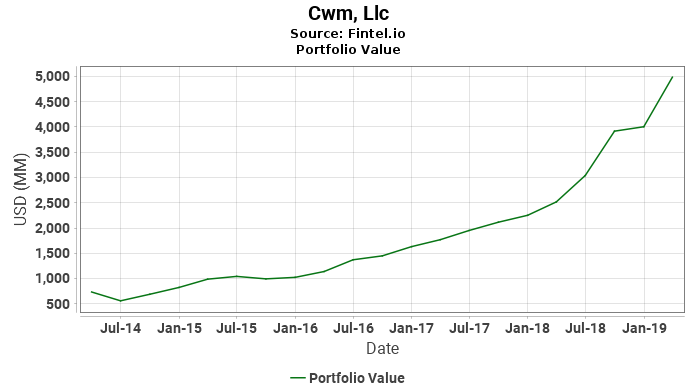 Cwm, Llc - Portfolio Value