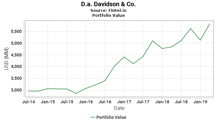 D.a. Davidson & Co. - Portfolio Value