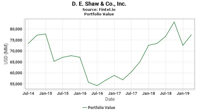 D. E. Shaw & Co., Inc. - Portfolio Value