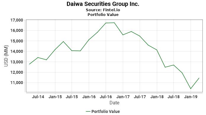 Daiwa Securities Group Inc. - Portfolio Value