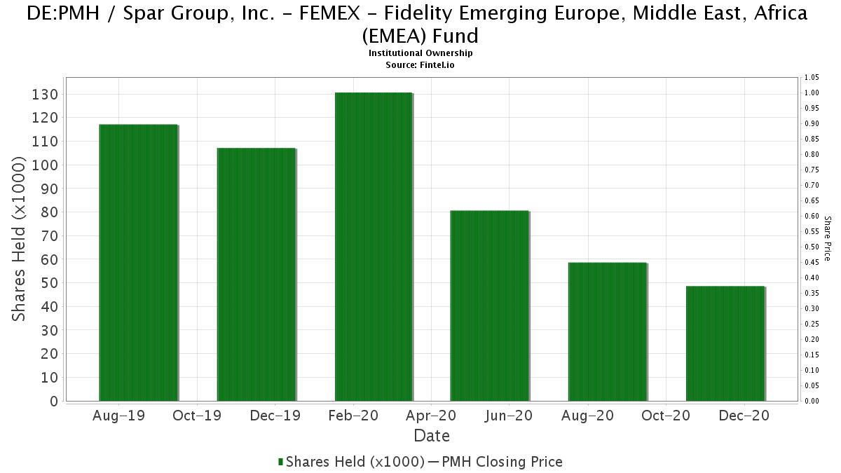FEMEX - Fidelity Emerging Europe, Middle East, Africa