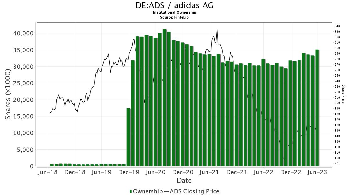 Ads Shareholders Adidas Ag Share