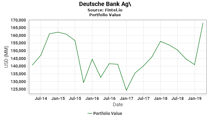 Deutsche Bank Ag\ - Portfolio Value