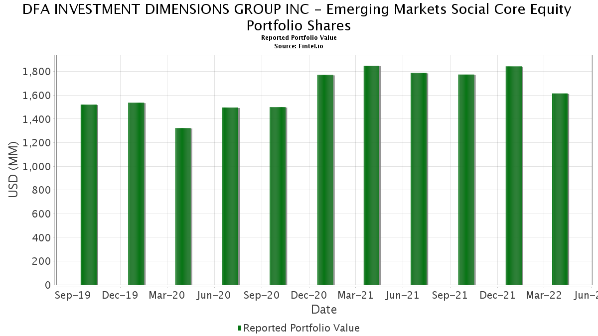 Dfa emerging markets core equity i dfcex