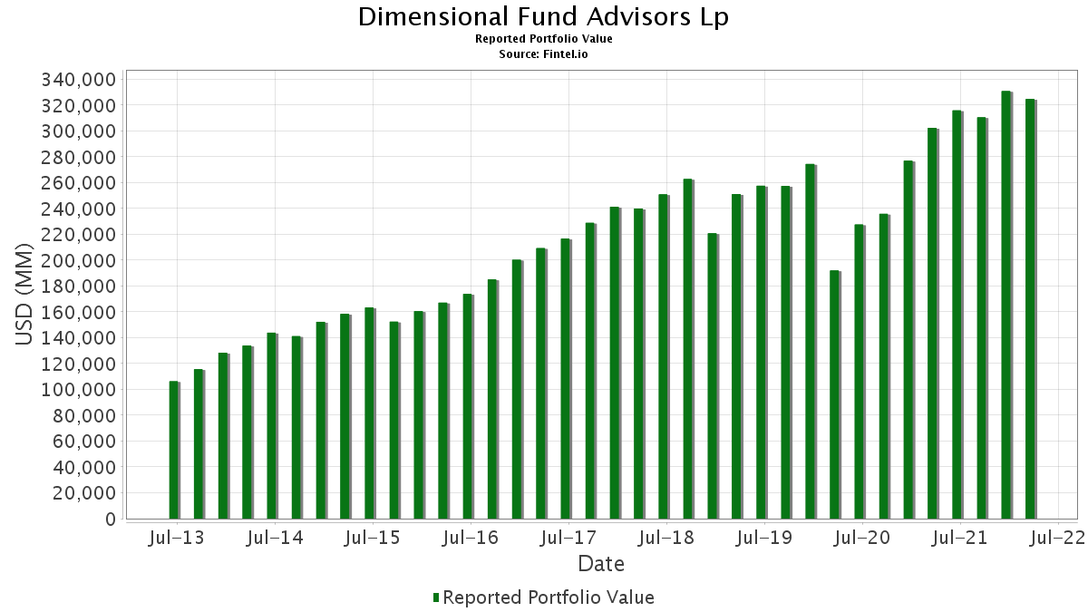 Dimensional Fund Advisors Lp - 13F Holdings - Fintel io
