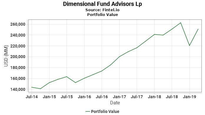 Dimensional Fund Advisors Lp - Portfolio Value