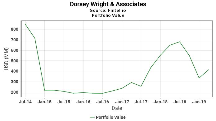Dorsey Wright & Associates - Portfolio Value