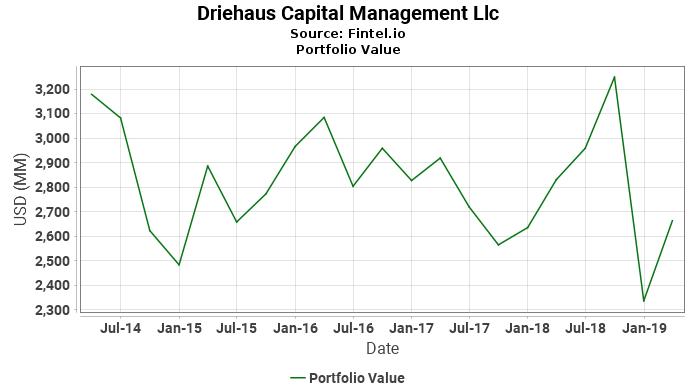 Driehaus Capital Management Llc - Portfolio Value