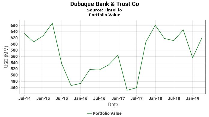 Dubuque Bank & Trust Co - Portfolio Value