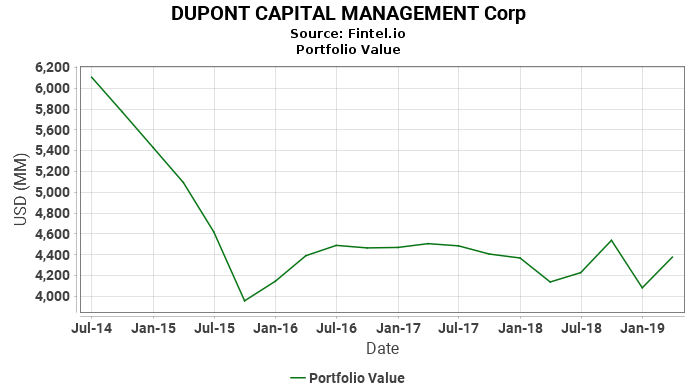 Dupont capital management corp latest 13f holdings fintel dupont capital management corp portfolio value malvernweather Gallery