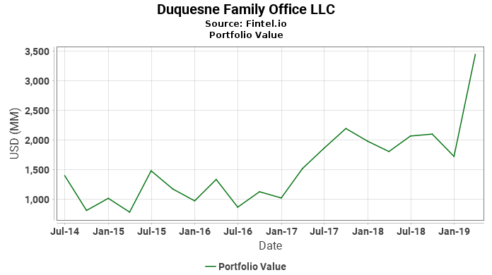 Duquesne Family Office LLC - Portfolio Value